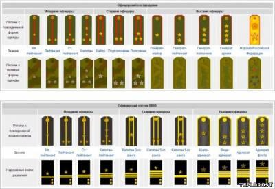 Все звания в российской армии