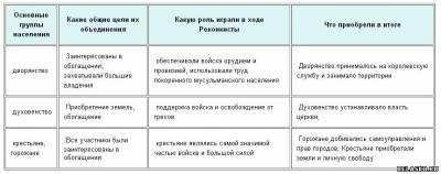 таблицу класс история участники решебник заполнить реконкисты 6