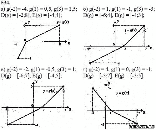 алгебра 11 класс колмогоров гдз 431