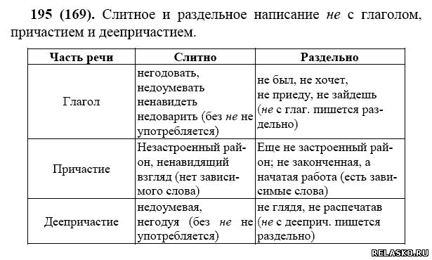 достаточно русский язык 7 класс ладыженская орфография в деепричастиях магазины карте Ростова-на-Дону: