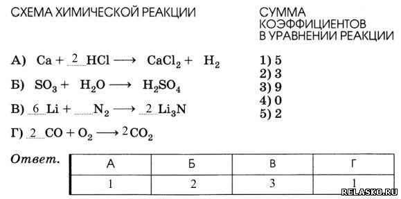 Сумма коэффициентов в уравнении реакции схема которой равна