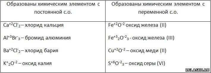 как определитб степень окисления хлорида железа 2 этапе создания