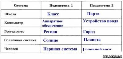 Заполните таблицу выделив подсистемы для следующих системах