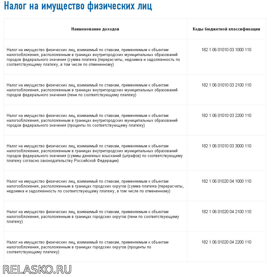 налог22 ру алтайский край таблица кбк 2017