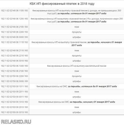 КБК ФСС реквизиты 2018, НС, ПЗ, травматизм new!